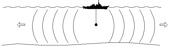Cylindrical spreading diagram
