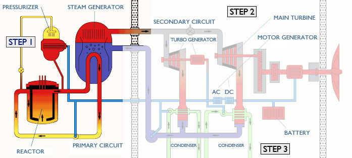 a description of how a nuclear reactor works